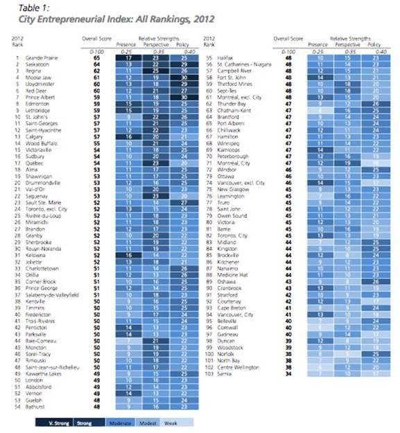 CFIB City Ranking 2012