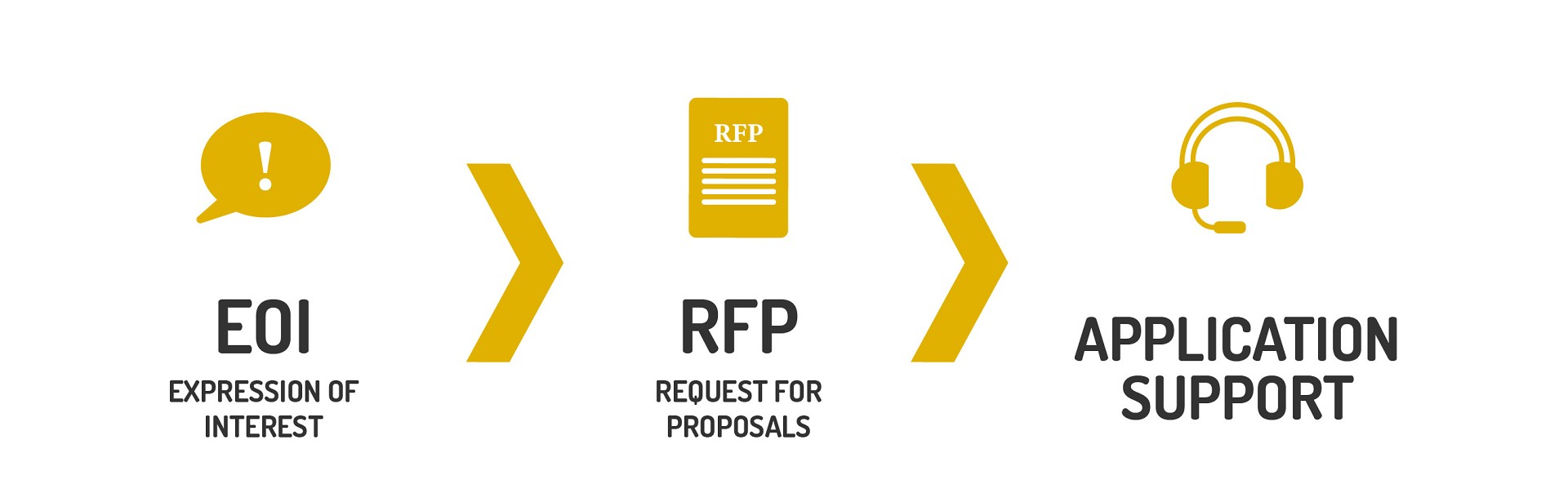 eoi-rfp-appsupport-graphic-01